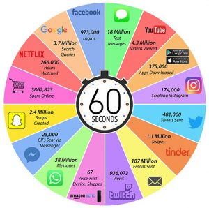 60 seconds online infographic